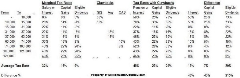 TFSA vs RRSP – Clawbacks & Income Tax on Seniors