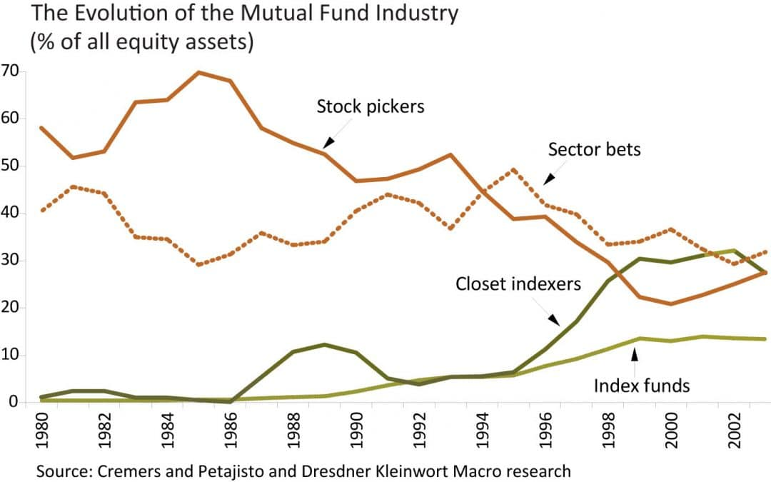 Closet Indexers vs. Stock Pickers – Truly Active Managers Outperform