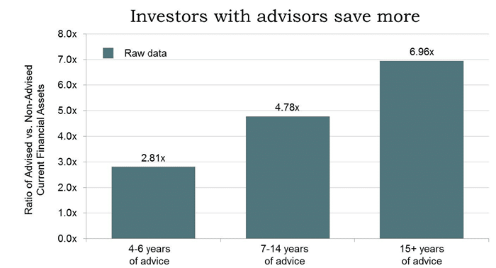 Investors with Advisors Save More