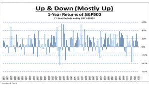 1-Year Returns of S&P500 - Up & Down