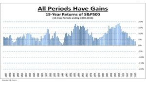 15-Year Returns of S&P500 - All Periods Have Gains