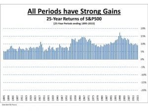 25-Year Returns of S&P500 - All Periods Have Strong Gains