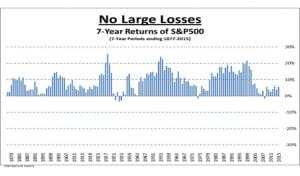 7-Year Returns of S&P500 - No Large Losses
