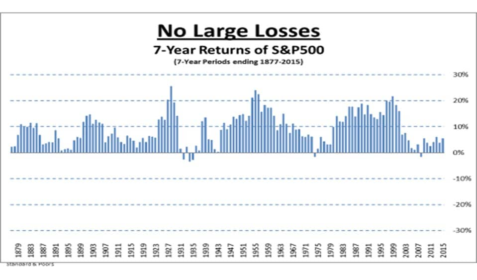 Image result for stock gains over 10 year periods