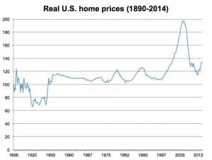 Real-US-home-prices-1890-2014