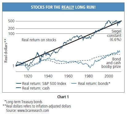 Death of Equities – Again?