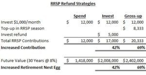 RRSP Gross-up Strategy – Easily Contribute 40-70% More to Your RRSP
