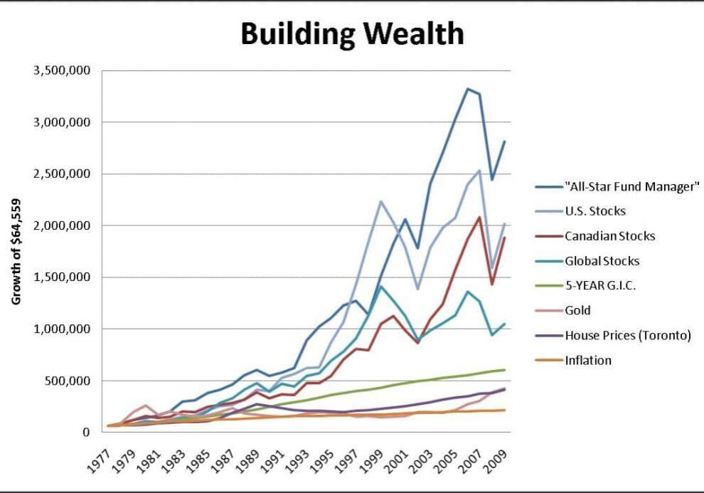 Building Wealth 2009