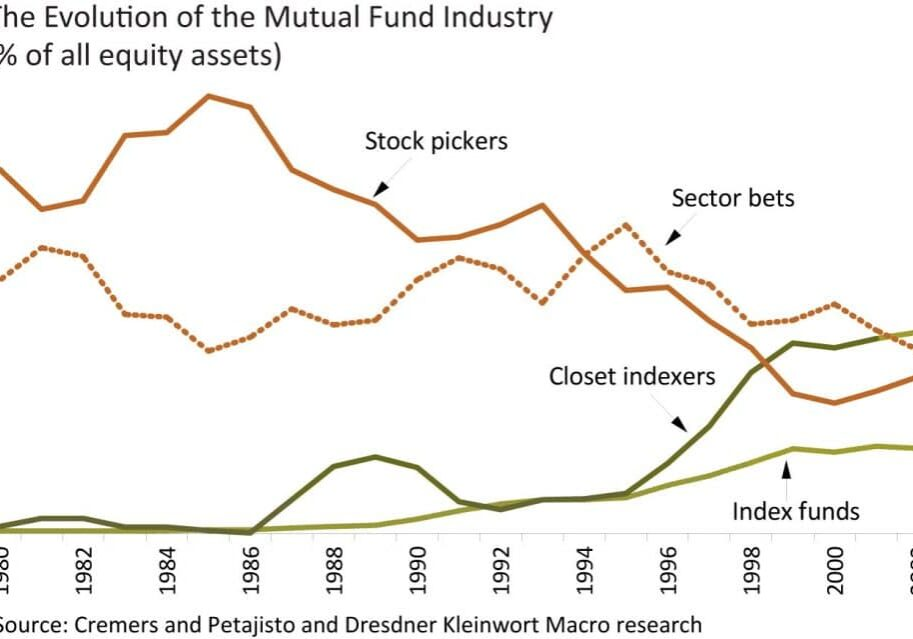 Evolution of the Mutual Fund Industry