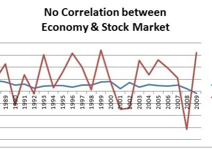 No Correlation between Economy & Stock Market