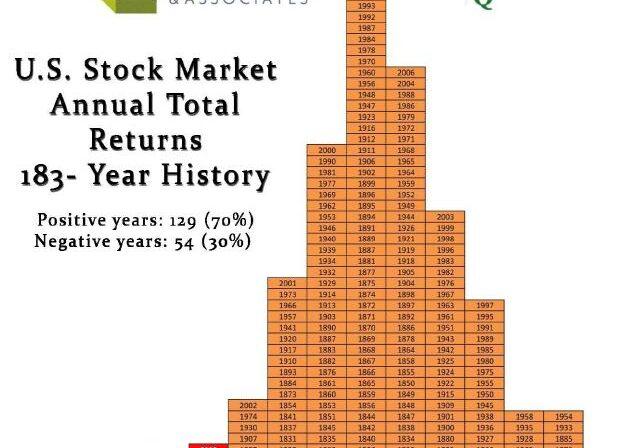 Stock Market Annual Returns 183-Year History