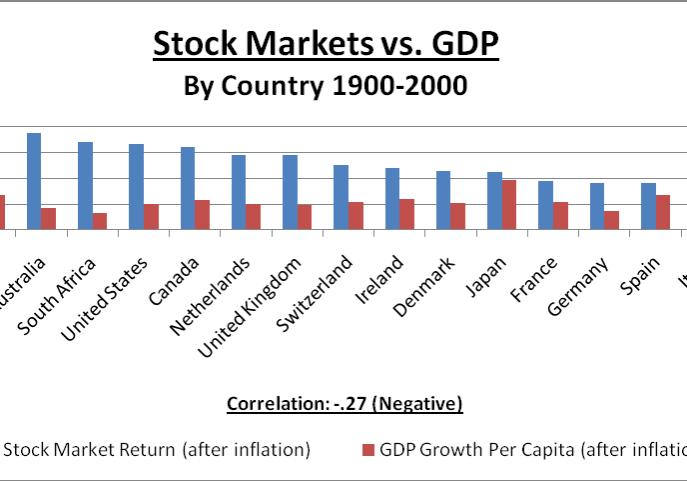 Stock-markets-vs-GDP
