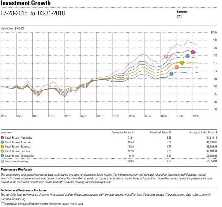 Couch Potato Portfolios vs. Total Return Investing Graph